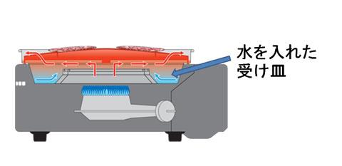 イワタニ スモークレス焼き肉グリル やきまる CB-SLG-1の全体構造