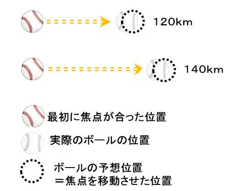 時速120kmの野球のボールと時速140kmの野球のボールの移動距離の違い