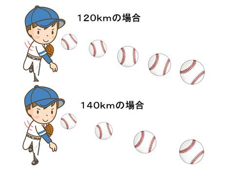 時速120kmの野球のボールと140kmの野球のボールに焦点を合わせられる回数の違い