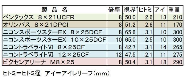 双眼鏡のオススメ機種性能比較