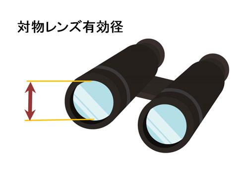 対物レンズ有効径