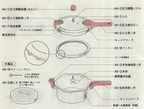 ワンダーシェフ圧力鍋こなべちゃんの構造