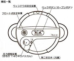 ワンダーシェフ圧力鍋オースのふたの部分の図面