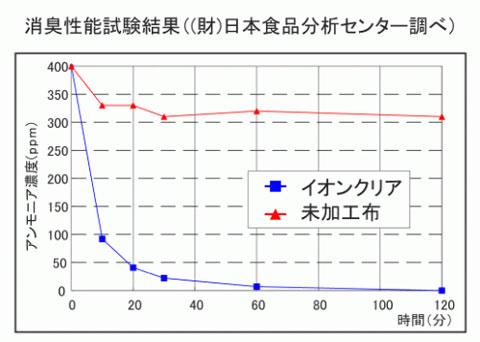 デオラボ・イオンクリアの消臭効果のグラフ