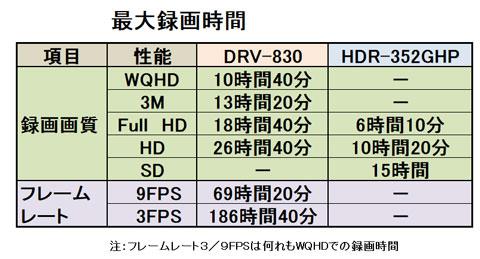 ケンウッドドライブレコーダーDRV-830とコムテックHDR-352GHPの最大録画時間比較