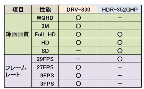ケンウッドドライブレコーダーDRV-830とコムテックHDR-352GHPの録画モード比較