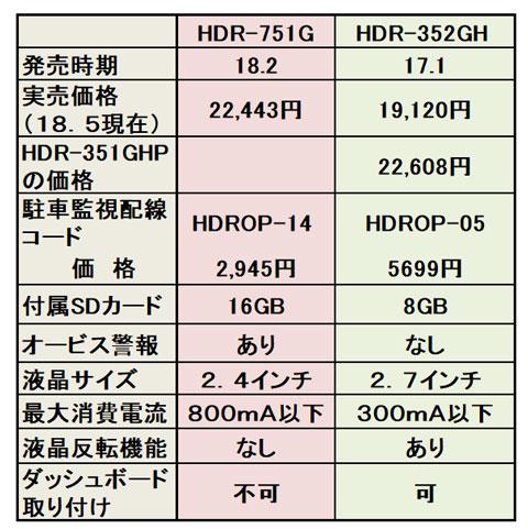 HDR-751GとHDR-352GHの性能比較表