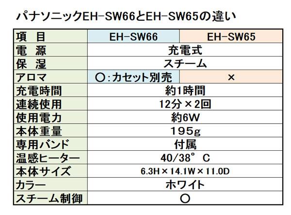 パナソニック目元エステEH-SW66とEH-SW65の違い