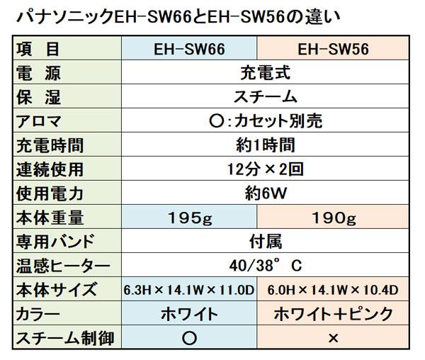 パナソニック目元エステEH-SW66とEH-SW56のカタログ性能比較