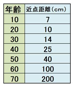 年代別近点距離の表