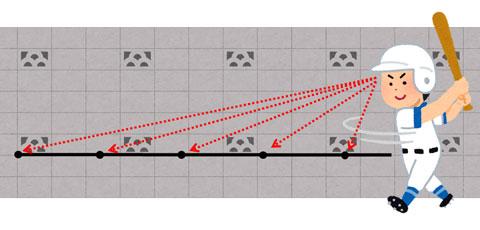 壁に沿って視線を動かし動体視力を鍛える方法