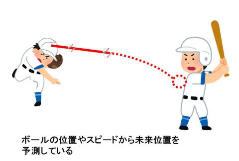 投手の投げたボールの未来位置を予測しているバッター