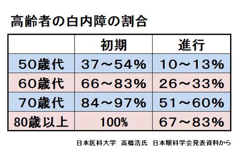 年代別白内障の人の割合