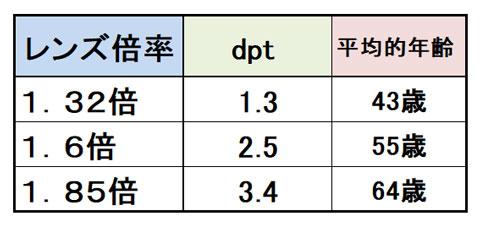 ハズキルーペのレンズの倍率とDPTと焦点距離