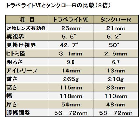 Nikon双眼鏡トラベライトⅥとペンタックスタンクローRとの性能比較