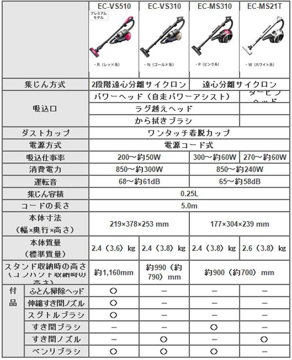 シャープ掃除機キャニスター型(コード式)サイクロン方式の一覧表