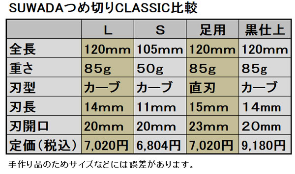 SUWADAつめ切りクラシック比較表