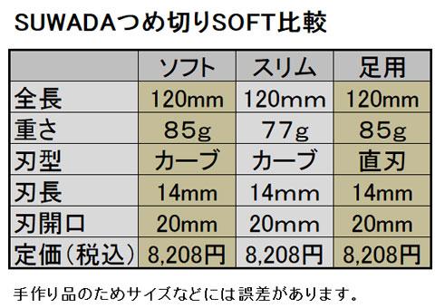 SUWADAつめ切りソフト比較表