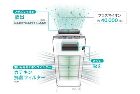 HDS-3000Gの機能