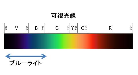 可視光線の中のブルーライト