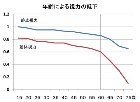 年齢による静止視力と動体視力の低下グラフ