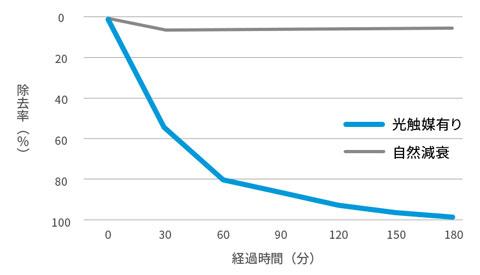 メチルメルカプタン除去性能の比較