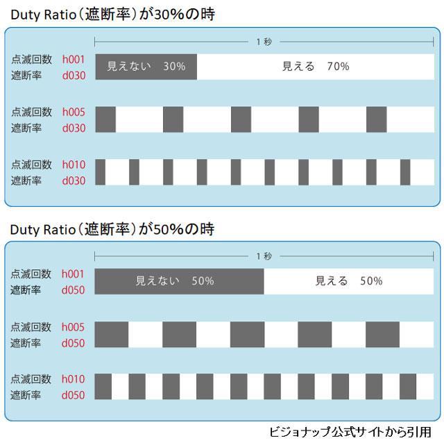 ビジョナップの周波数と遮断率の関係