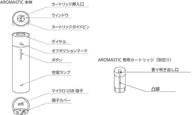 ソニーのアロマスティックの構造