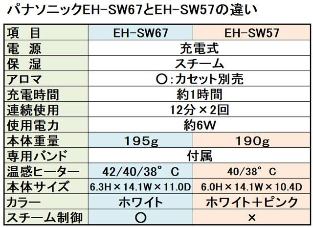 EH-SW67とEH-SW57の違い