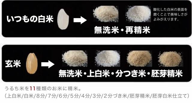 「美鮮Bisen」YE-RC41が出来る精米方法