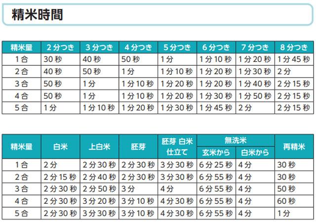 「美鮮Bisen」YE-RC41の各種モードの精米時間