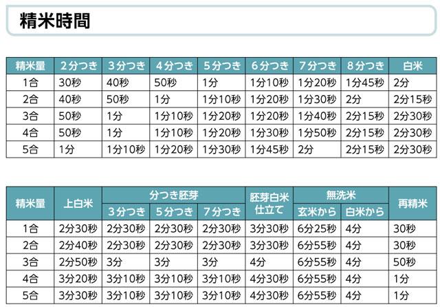 山本電気「Shin 美鮮Bisen」YE-RC17Aの精米にかかる時間