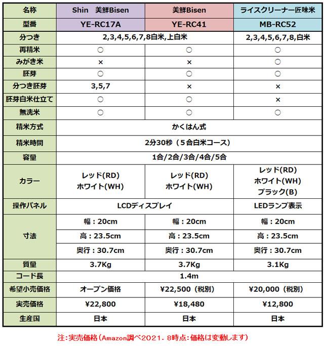 山本電気の精米器3機種の機能一覧