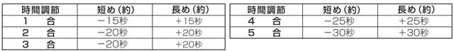 ツインバード「精米御前」MR-E751の調整機能で調整できる時間