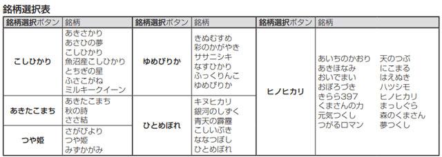 アイリスオーヤマRCI-B5-Wで選択できるお米の種類