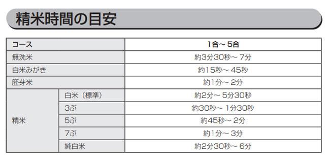 アイリスオーヤマRCI-B5-Wの精米にかかる時間一覧